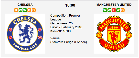 Chelsea vs. Manchester United - Premier League Preview 2016