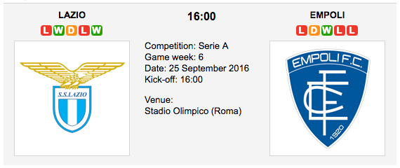 Lazio vs Empoli: Serie A Match preview - 25/09/2016