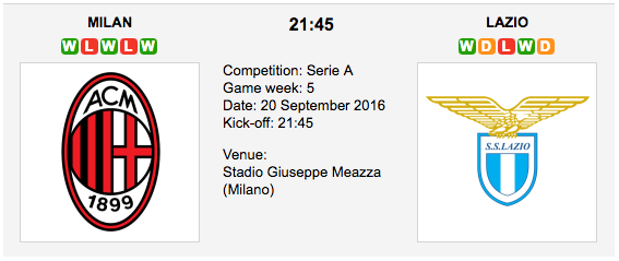 AC Milan vs Lazio: Serie A Preview & Tips