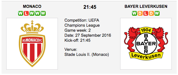 Monaco vs. Leverkusen - Champions League Preview 2016