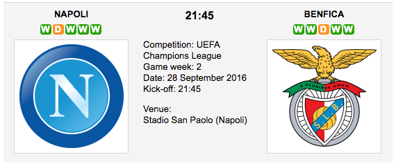 Napoli vs. Benfica - Champions League Preview 2016
