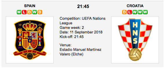 Spain vs Croatia - Betting Preview - UEFA Nations League
